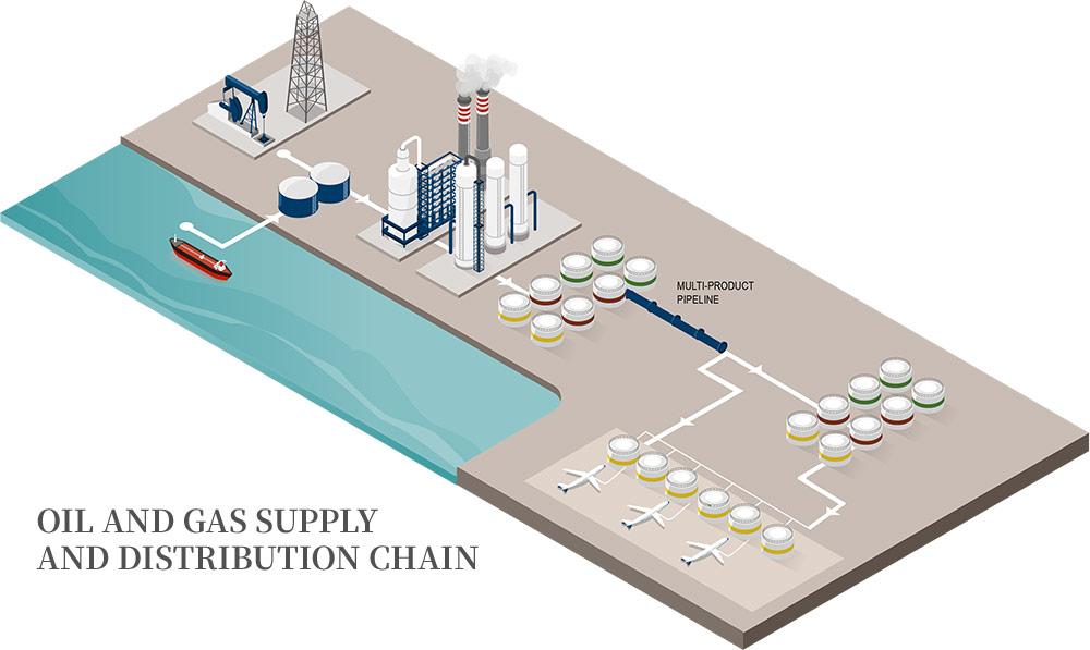 SAIM-oil-and-gas-supply-and-distrubution-chain